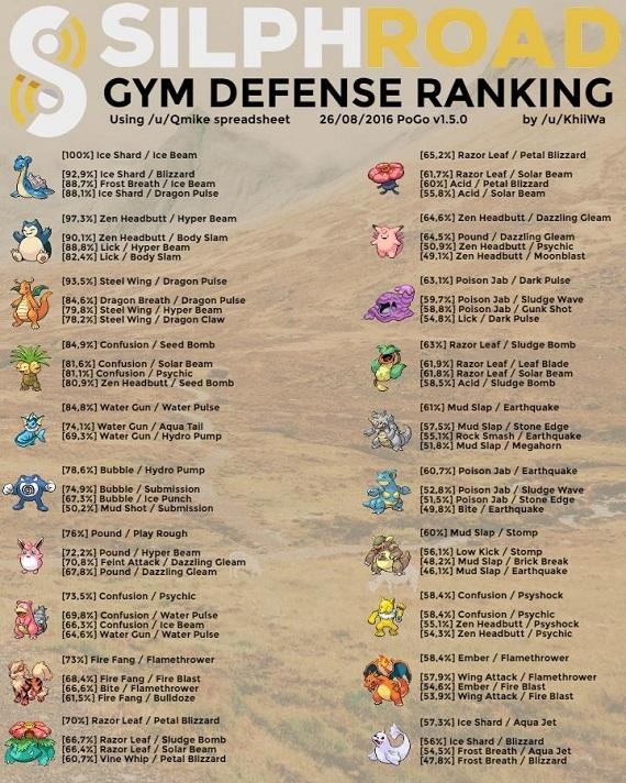 《Pokemon GO》戰力總闡發,打道館最強「攻VS防」寶可夢總排名!防衛最強竟然不是卡比和快龍!