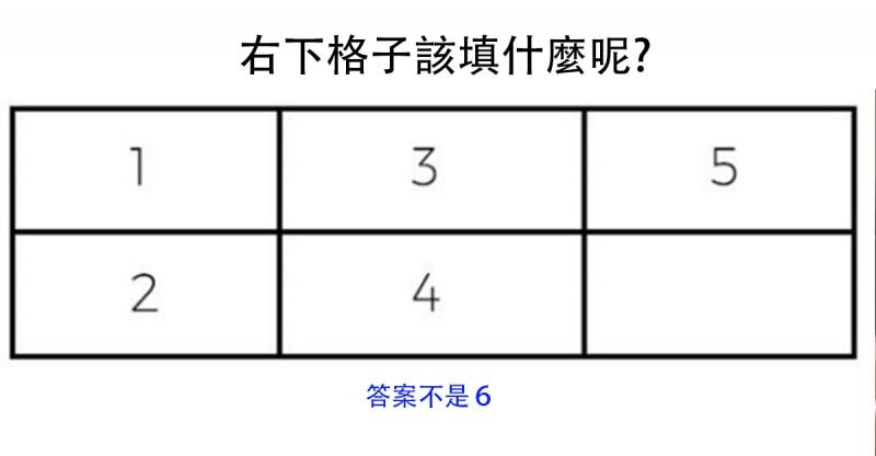你能在2秒鐘想出答案嗎?右下格子填:6?那恭喜你是個三寶…答案讓人生氣到砸東西!