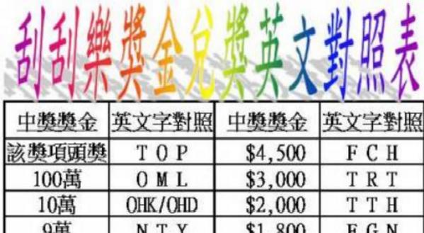 【台灣彩券刮刮樂英文代碼統整版】不要再亂買啦!內行人都是這樣買刮刮樂的!獎金是給有做功課的人!