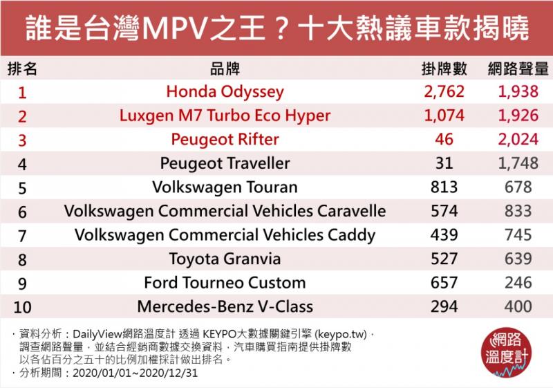 多功能休旅車「MPV」挑選指南大公開!聲量 掛牌數冠軍車款揭曉